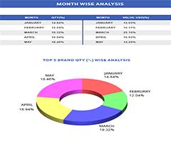 Vietnam customs Data | Vietnam Import Export Trade Data